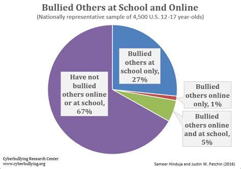 cyber bullying statistics new national bullying and cyberbullying statistics