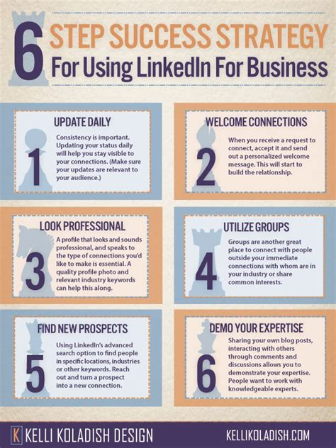 linkedin strategy template six step success strategy for using linkedin for business