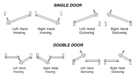 left or right swing door how do you determine if a door is right handed rh or