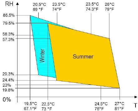 Ashrae Comfort Zone by Diagram Showing The Comfort Zone According Ashrae55 12