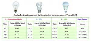 Energy Saving Light Bulbs Vs Led Commercial Lighting Commercial Lighting Led Energy Efficiency Comparison
