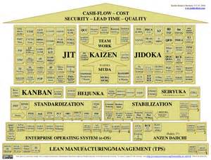 the house of lean manufacturing management tps v3 4