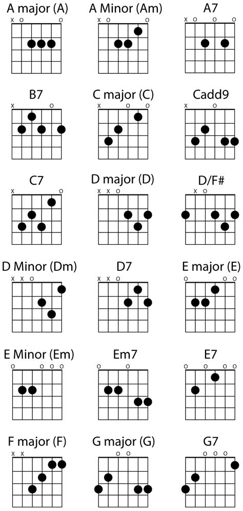 country music guitar chord progressions guitar chords country guitar online