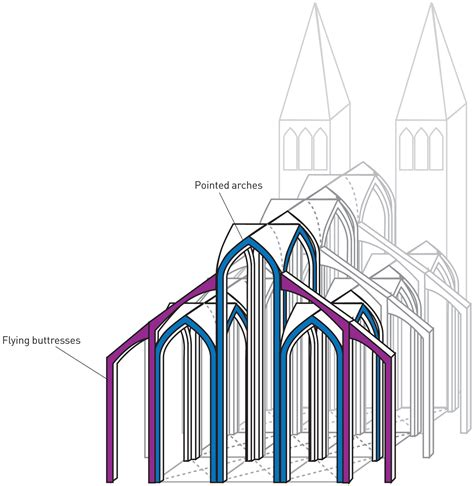 architecture interior diagram architecture buttresses favourite places