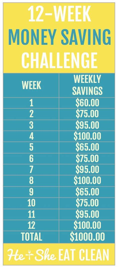 week money challenge 12 week money challenge savingadvice saving