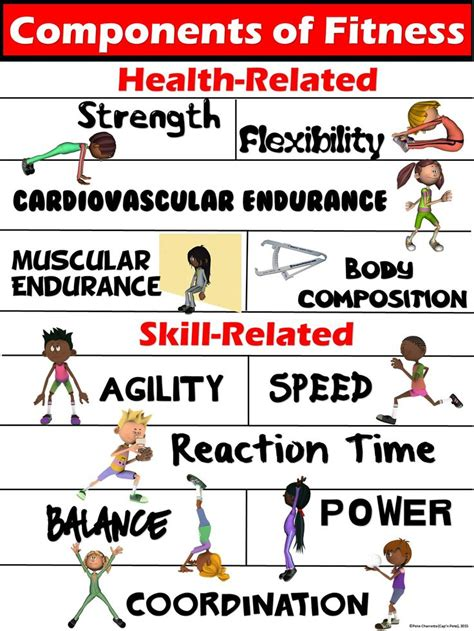 httpsimageslidesharecdncom7a8509f6b0a7439b teacher resources pe pe poster components of fitness health and skill related