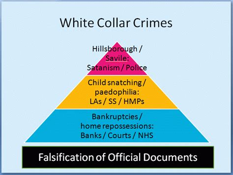 exle of white collar crime white collar quotes like success