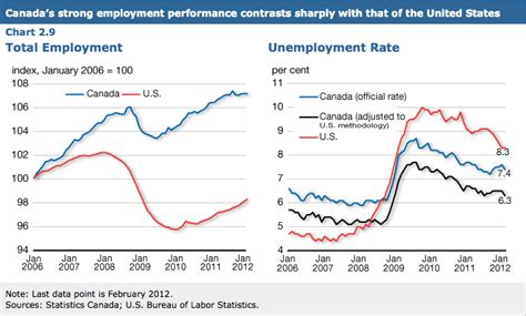 american job rate 2014 the gap between us and canadian unemployment rates is