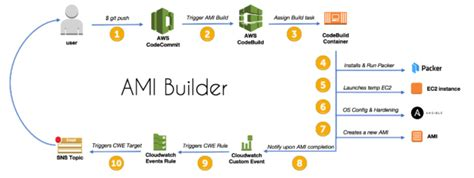 Awslabs探訪 Ami Builder Packerのご紹介 Developers Io Aws Cloudformation Template Builder
