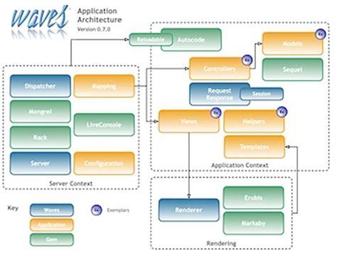 design application framework web application framework