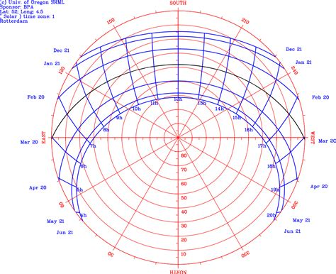 sun path diagram southern hemisphere solar access
