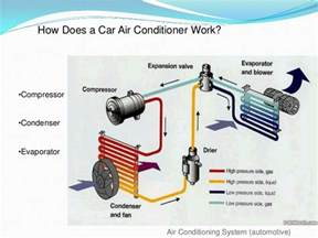 How Do Electric Car Air Conditioners Work Air Conditioning System Automotive