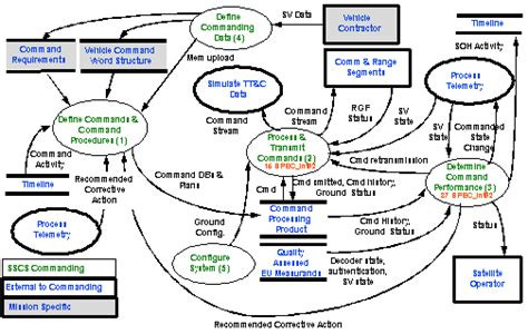 exle of data flow diagram with explanation sscs reference architecture 4 2 1 data flow diagram exle
