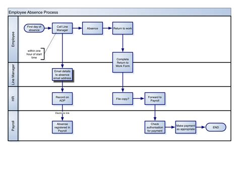 business process mapping visio exle process maps business process tangles
