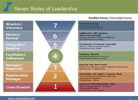 7 Types Of I by Leadership Styles Self Leadership Business View