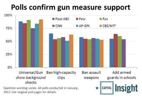 How Do You Fail A Background Check Obama S Gun Measures Fail Sun Journal
