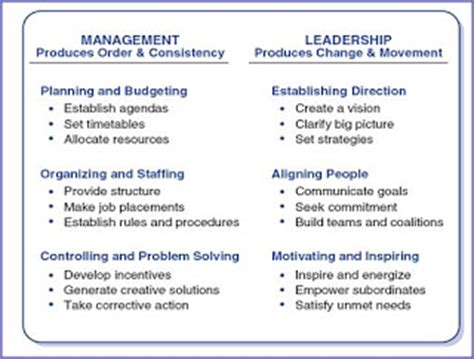 kotter how leadership differs from management on leadership leadership v management