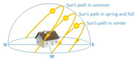 sun path diagram southern hemisphere floor plans for a house outdoor surroundings