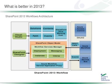 sharepoint foundation 2013 workflow wf 103 build scalable sharepoint 2013 staged workflows