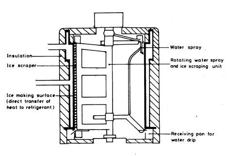 Pisau Buah Kecil Dgn Gg Model Ikan jasa desain dan fabrikasi mesin proses pengolah skala