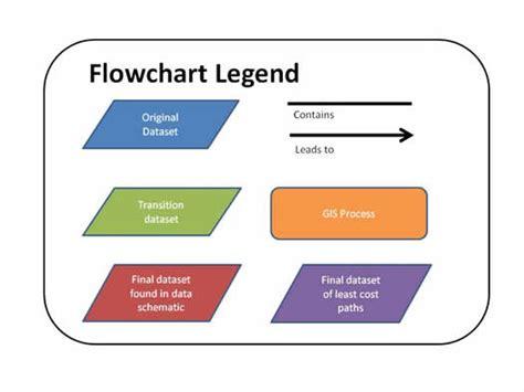 flowchart symbols legend flowchart symbols legend create a flowchart