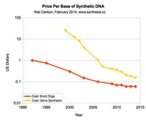 illumina sequencing cost time for new dna synthesis and sequencing cost