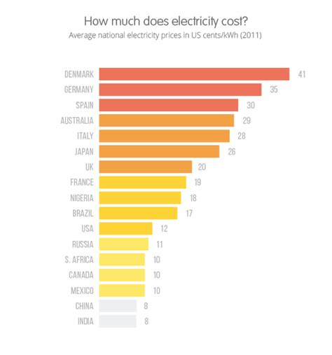 how much do utilities cost for a one bedroom apartment average electricity prices around the world kwh ovo energy