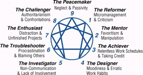 enneagram test take the enneagram personality test