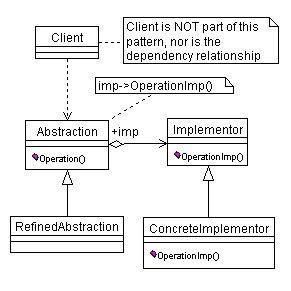 design pattern lab manual using uml design bridge design pattern computer programming