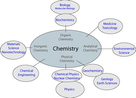 Essay About Chemistry As A Central Science by High School Chemistry East Valley Chemistry Club