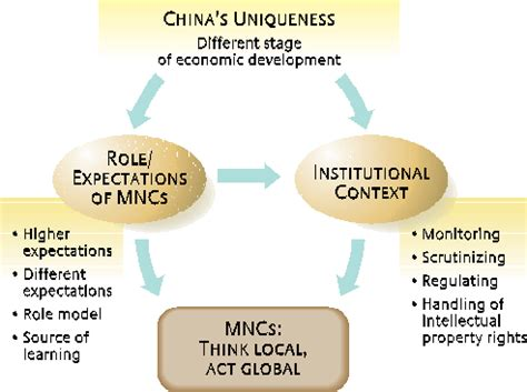 challenges of multinational corporations multinational corporations mncs gallery diagram writing