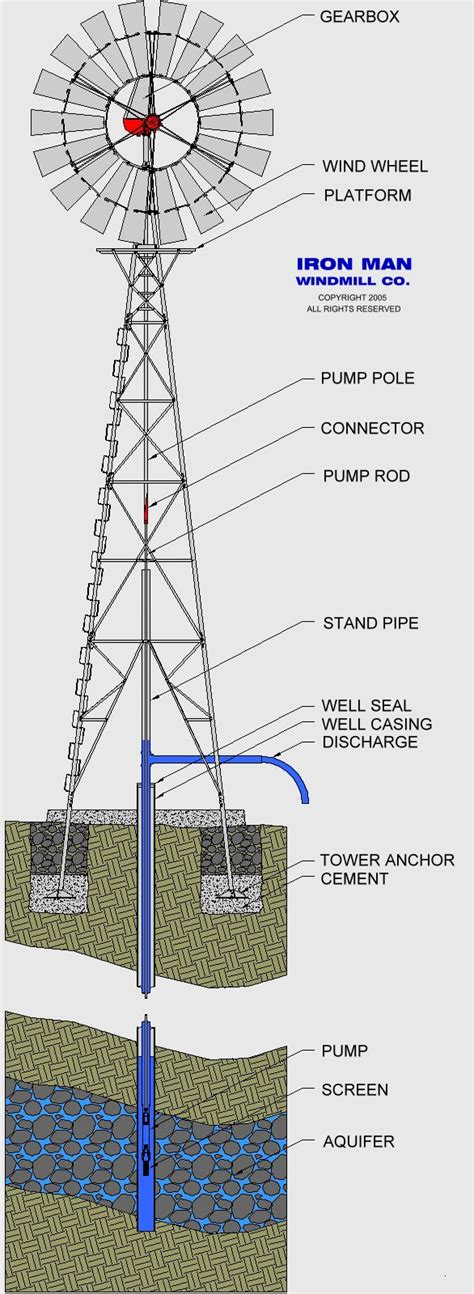 windmill diagram windmill images diagram www pixshark images