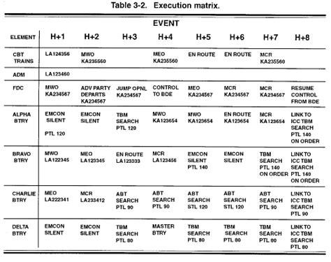 Fm 44 85 Chptr 3 Patriot Battalion Planning