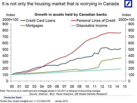 canadian housing mortgage the canadian housing market will implode in dramatic fashion 5 charts highlighting the