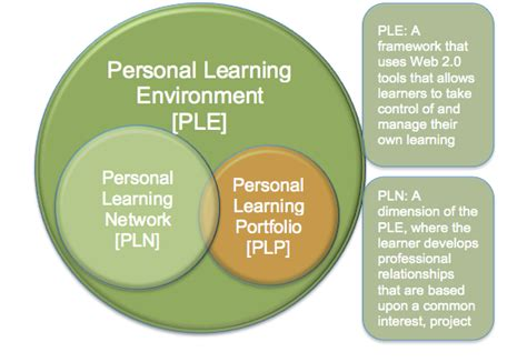 how to create a personal learning portfolio students and