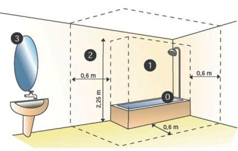 badkamerverlichting zone 0 badkamerlen