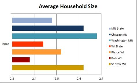 what is the average size of a 1 bedroom apartment household size university of wisconsin river falls