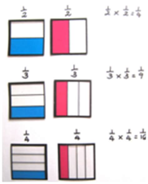 diagram to multiply fractions multiplying fractions nzmaths