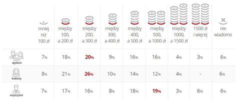 santander consumer bank köln przeciętny polski kierowca ile wydaje na paliwo ile