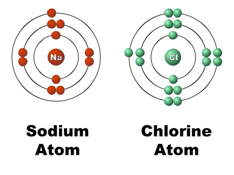 chlorine bohr diagram sodium atom related keywords sodium atom