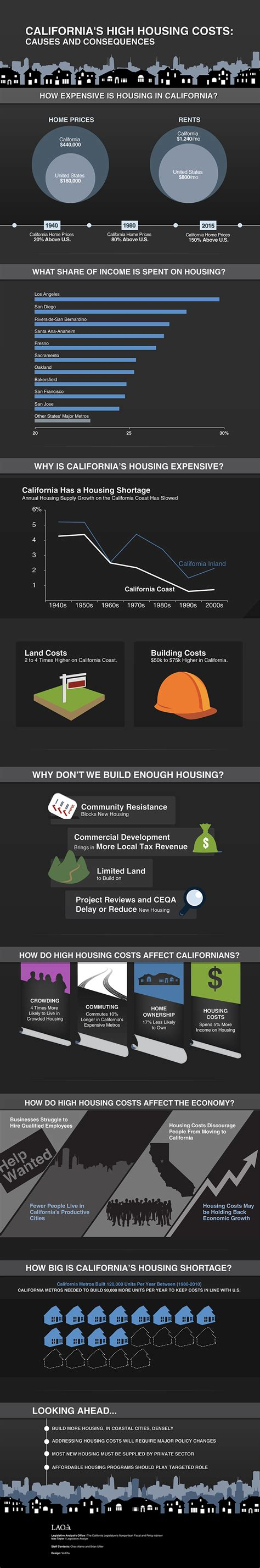 sac state housing cost lao infographic