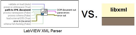 Xml Libxml Tutorial | parsing xml is too slow or is it discussion forums