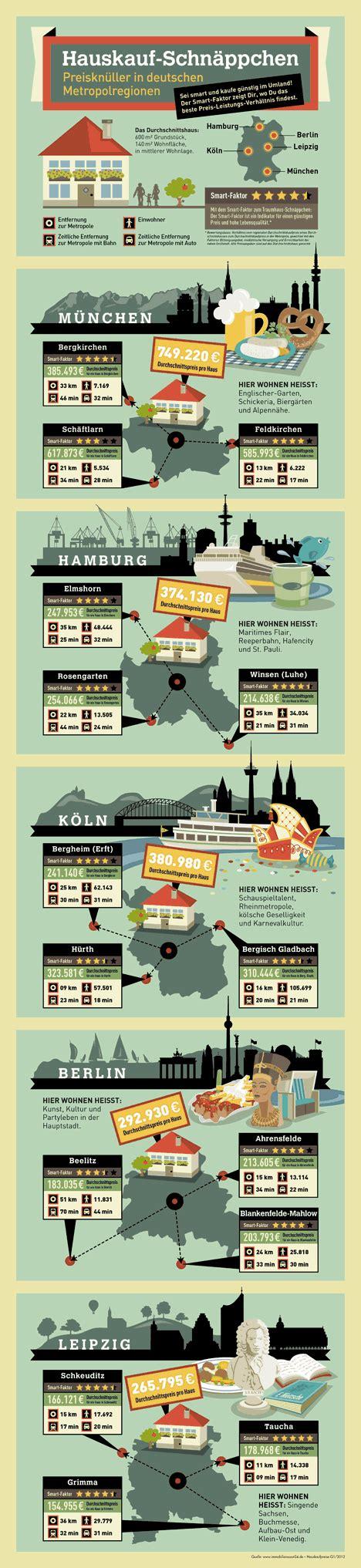 Hauskauf Deutschland by Die 5 Top Hauskauf Schn 228 Ppchen Regionen Deutschlands