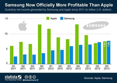 chart samsung now officially more profitable than apple statista