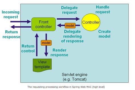 mvc workflow 4 mvc tutorial websystique