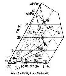 fe al phase diagram how to use the al fe si phase diagram