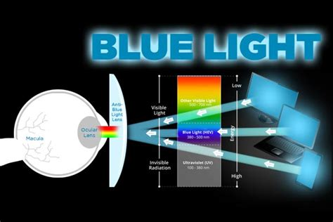 blue light filters for digital devices what is a blue light filter and how does it reduce digital
