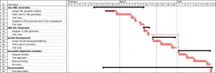 jweam team critical path gantt chart