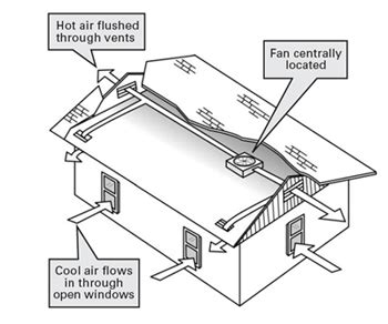 smud whole house fan rebate it s gonna get keep your cool cool whole house