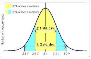 standard deviation template applying monte carlo simulation to sloan s and wolfendale
